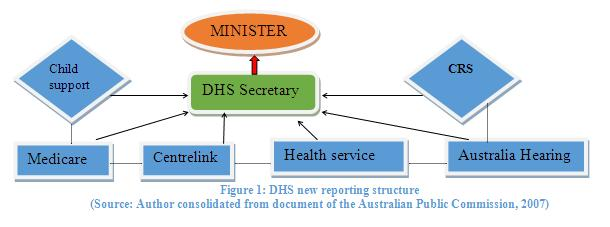 PUBLIC SECTOR GOVERNANCE Theory in brief and a case-study in Australian civil service